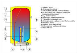 DRAŽICE  OKCE 80 elektrický bojler 1101108101 - 3
